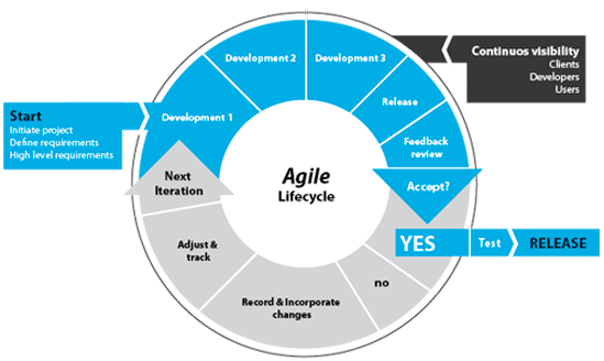 Methodology Agile Lifecycle